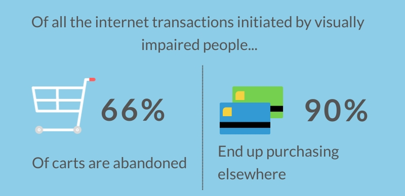 accesibility - internet transactions statstic