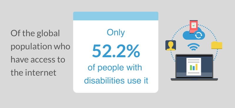 people with disabilites around the world statistic