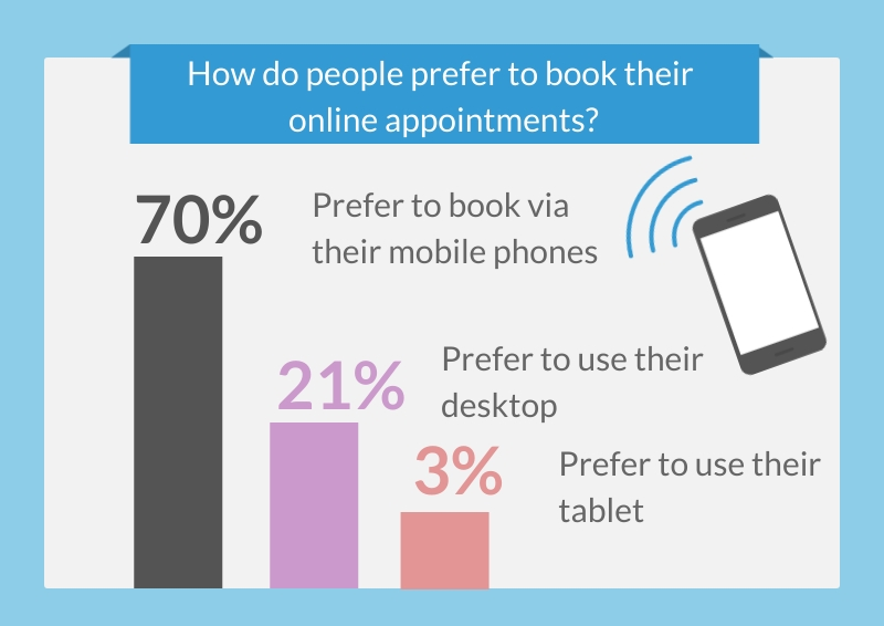 acessibility statistics 6 - how people prefer to book their appointments