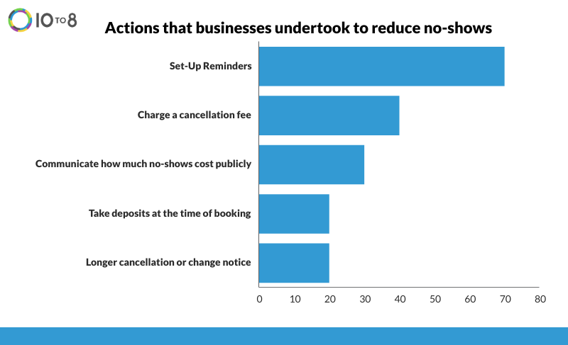 Actions that businesses undertook to reduce no-shows