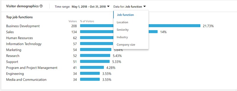 Linked Tips Job Function