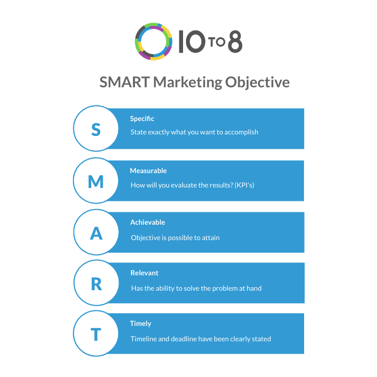 smart marketing objective 10to8