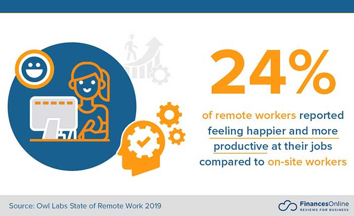 best-remote-working-software-tools-statistics-about-remote-working