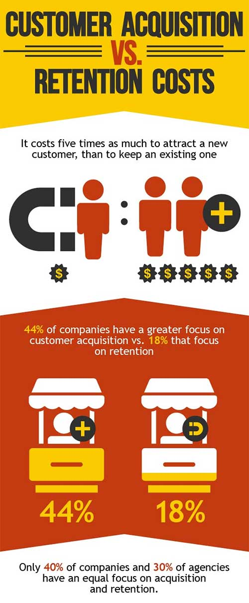 customer infographic by invesp