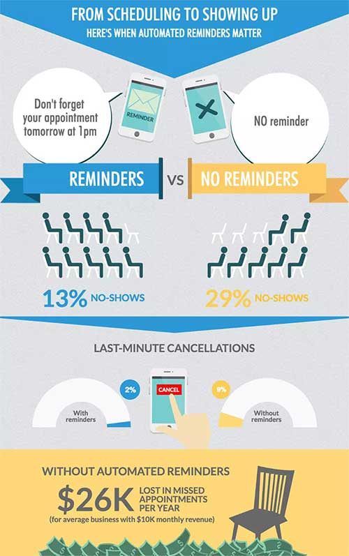 the cost of appointment no-shows infographic by 10to8