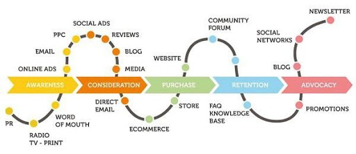 graph showing sales and marketing alignment benefits