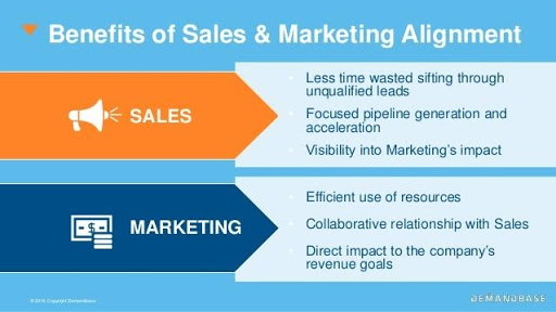 an inforgraphic showing the benefits of sales and marketing alignment