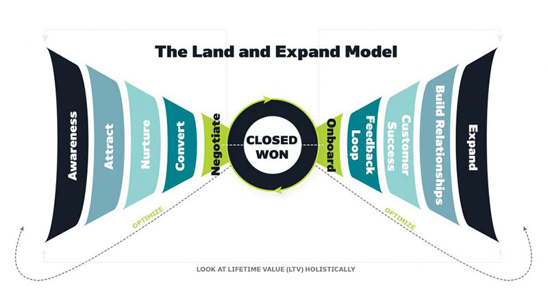 how to scale B2B sales with the land and expand model