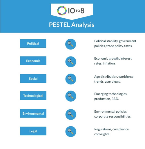 PESTEL analysis in a winning marketing plan