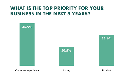 buisiness priority graph for customer experience