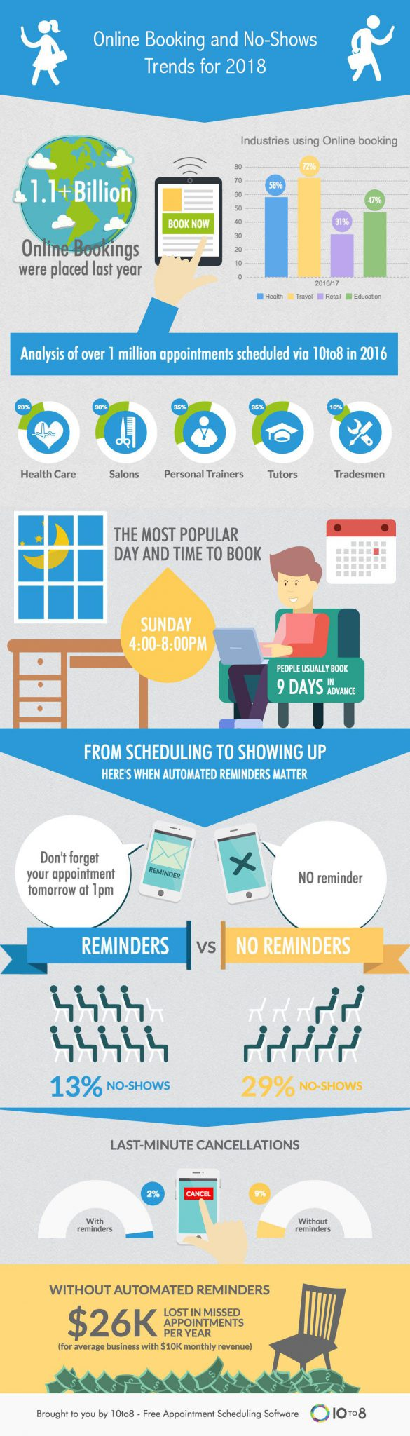 Online booking trends for 2018