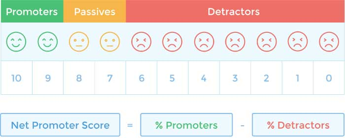 What is net promoter score and why it matters to your for Net promoter score survey template