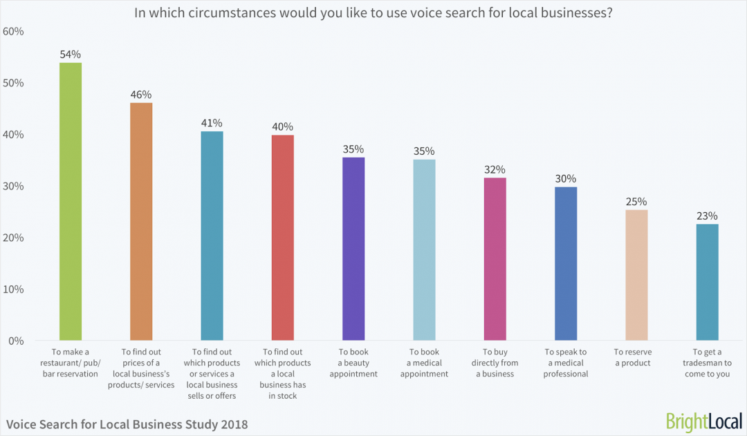 voice search in local businesses