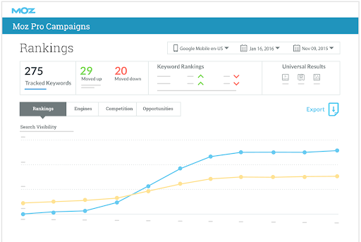 Moz Pro best marketing reporting tool