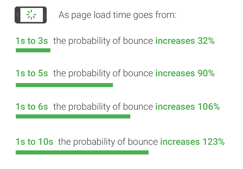 how to improve page speed Google scores