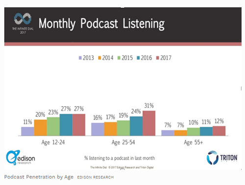 lead generation trends podcasts