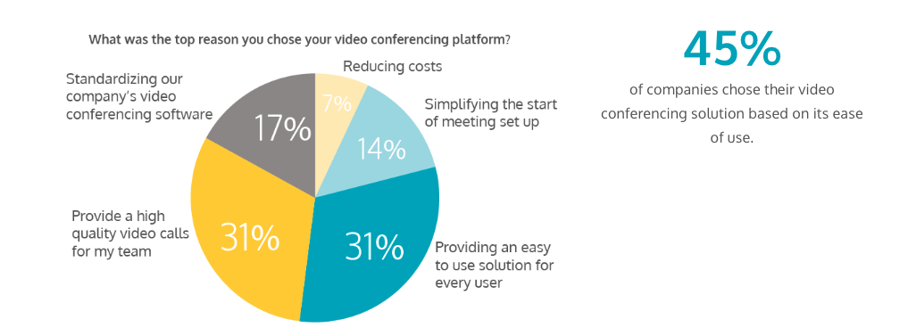 choosing video conferencing apps